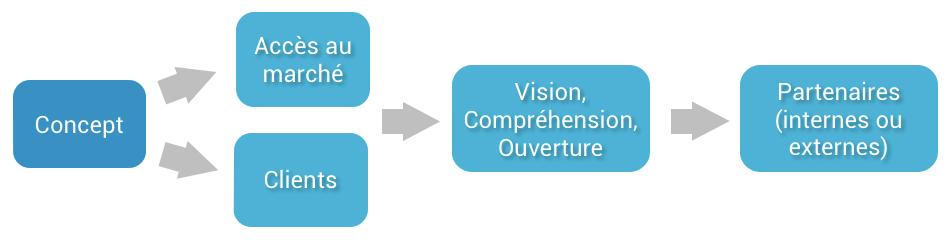 process business development concept
