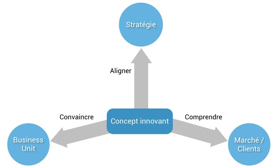 process business development