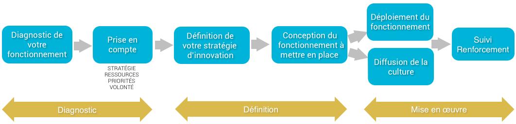 process conseil innovation